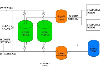 Waste Disposal for Ion-Exchange Water Plants