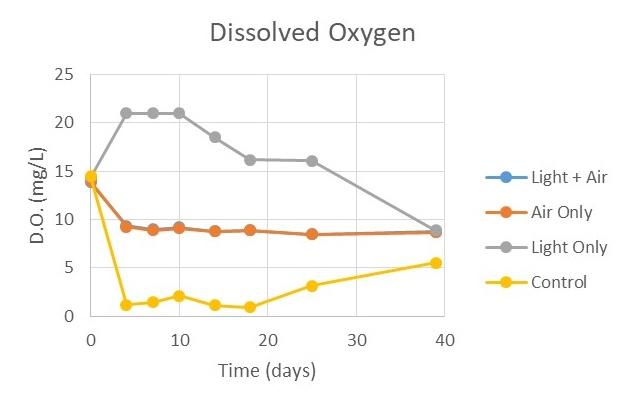 Dissolved_Oxygen