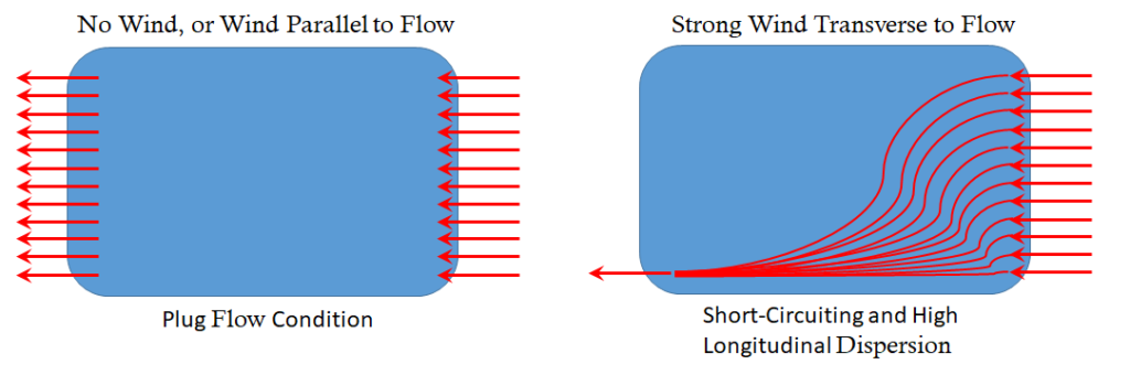 Wind Plug Flow Condition